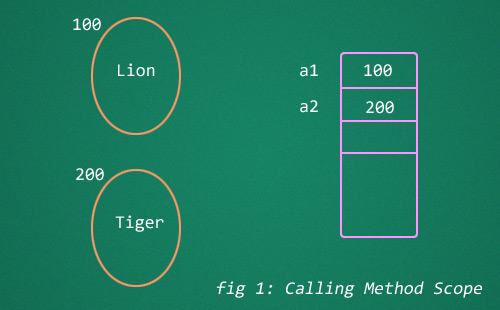 call-by-value-calling-method