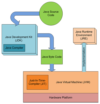 Diagram to show the relations between JVM JRE JDK