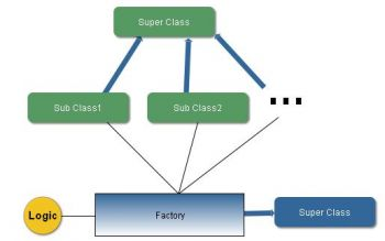 Factory Method Design Pattern - Javapapers