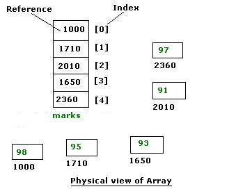 java array - physical view