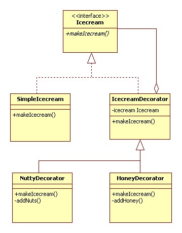 Decorator Design Pattern - Javapapers