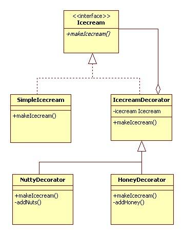 Decorator Design Pattern Javapapers