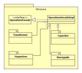 Facade Design Pattern Javapapers