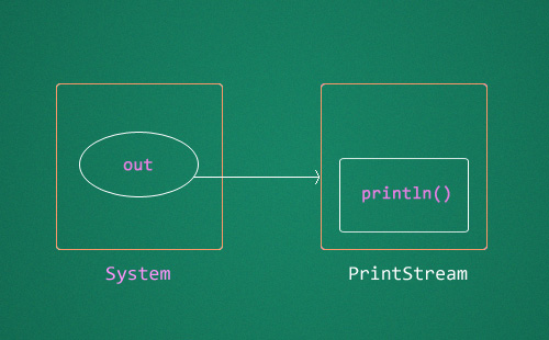 System-out-println-block-diagram