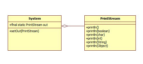 System-out-println-class-diagram