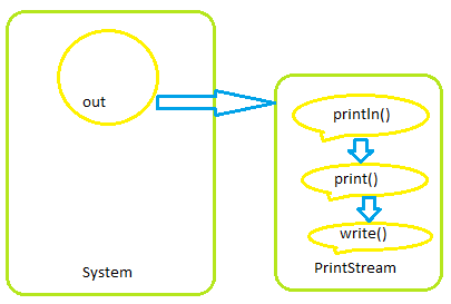 System out println - Javapapers