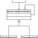 UML Chain of Responsibility
