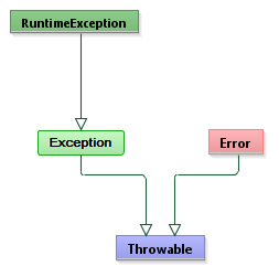 ExceptionHierarchyBase