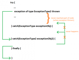 exceptionControlFlow