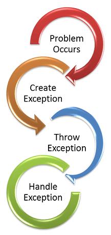 exceptionFlow