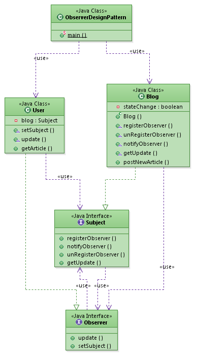 Design Pattern Observer Example