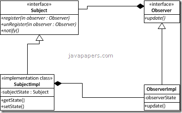 UML Observer Design Pattern