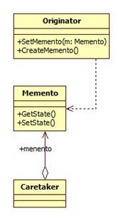 Memento Pattern UML