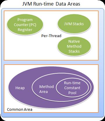 JVM Run-time Data Areas