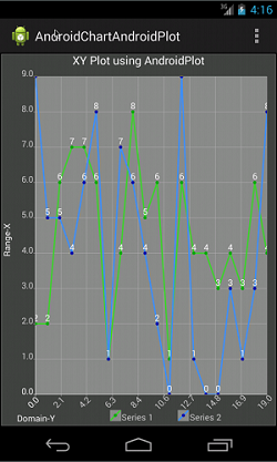 Android Chart using AndroidPlot