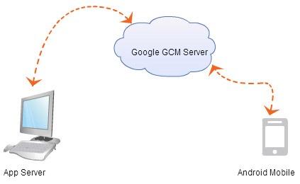 Google-GCM-Notification