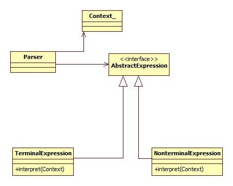 InterpreterDesignPattern