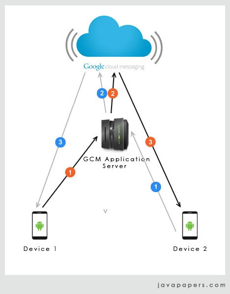Device-To-Device-Messaging-using-GCM