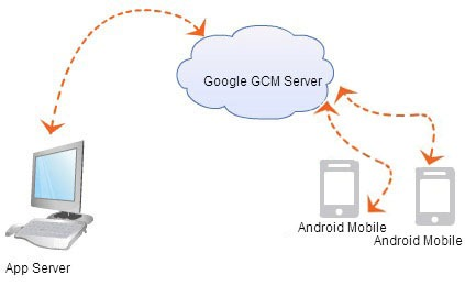 Google-GCM-Multicast-Notification