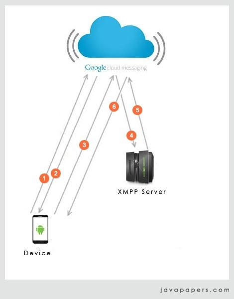 Google-GCM-CCS-XMPP-Messaging
