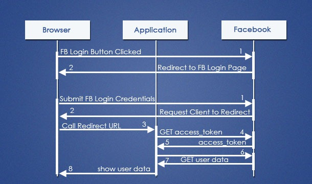 Java facebook login with oauth authentication java tutorial blog facebook login sequence diagram stopboris