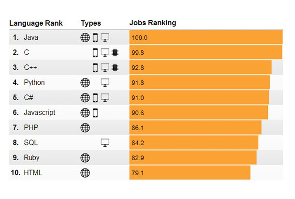 Jobs-Ranking