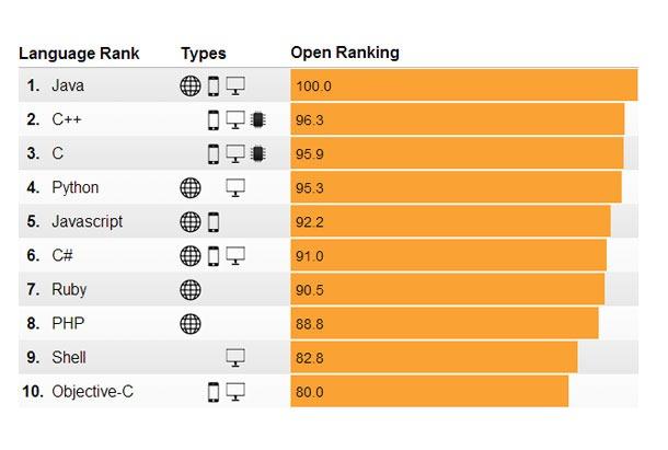Open-Ranking