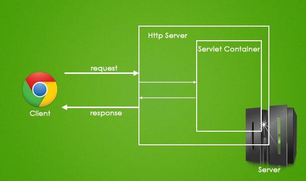 Servlet-Request-Response-Model