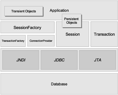 Hibernate Full Architecture