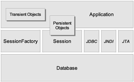 Hibernate Simple Architecture