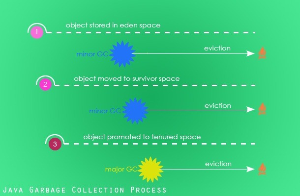 garbage-collection-process