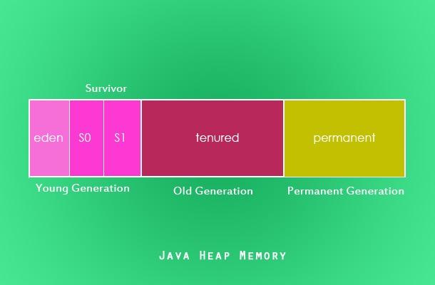 Java-Heap-Memory