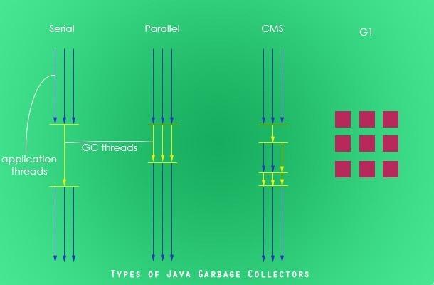 Types of Java Garbage Collectors - Javapapers