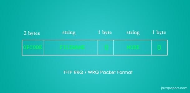 Tftp-RRQ-Packet-Format