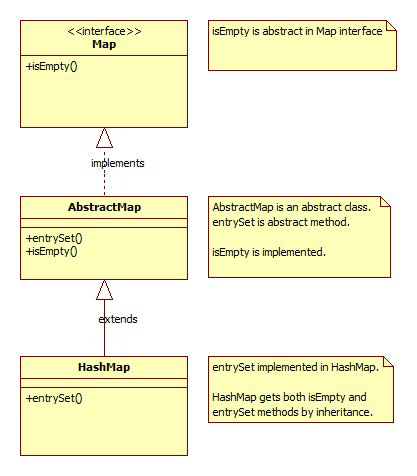 Java Abstract Class and Methods