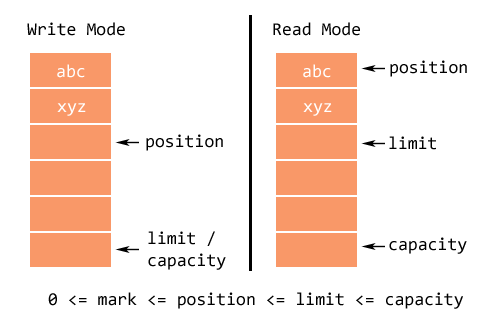 how to find size of primitive data types in java