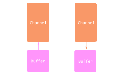 Java-NIO-Channel